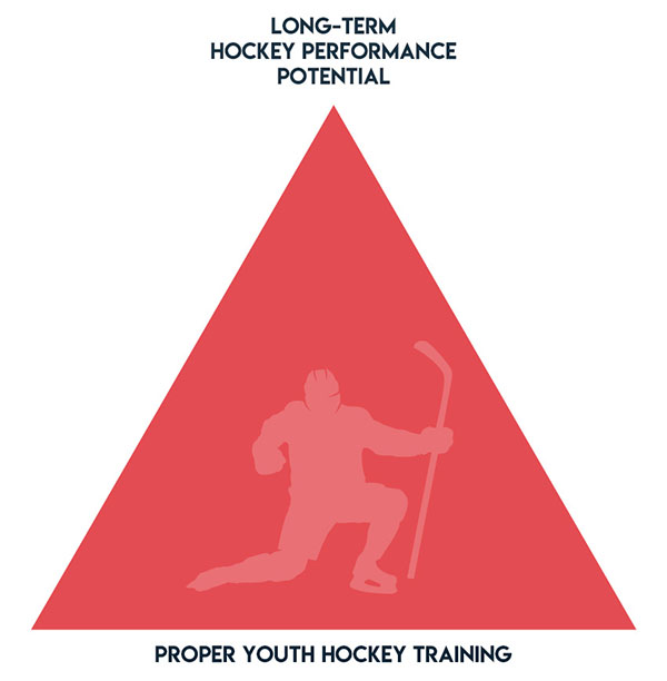 Hockey Performance Pyramid